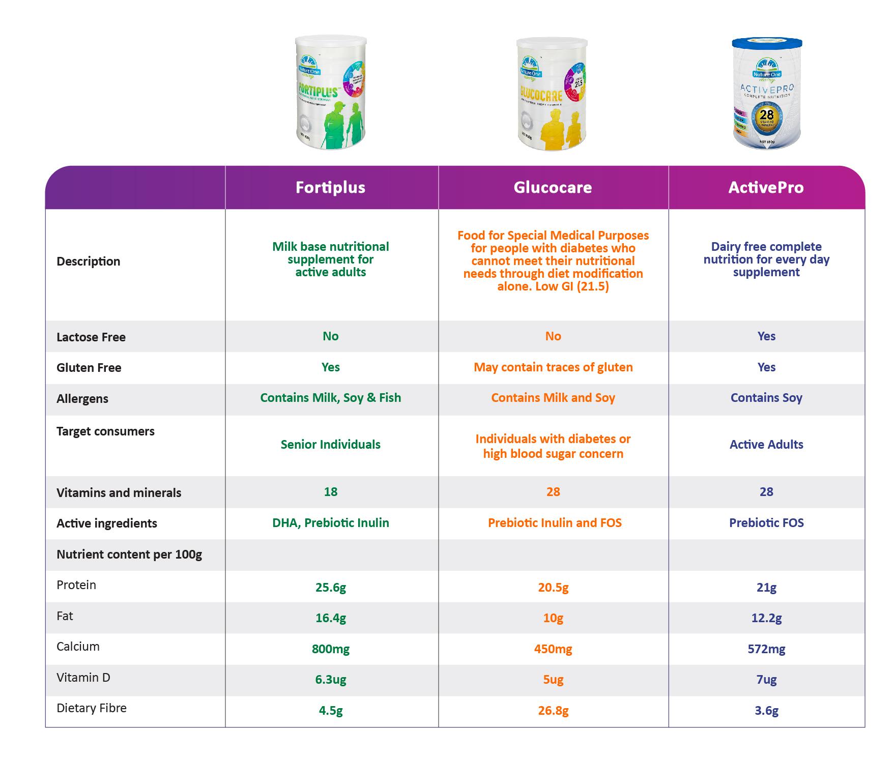 Adult nutrition Comparison Table-01